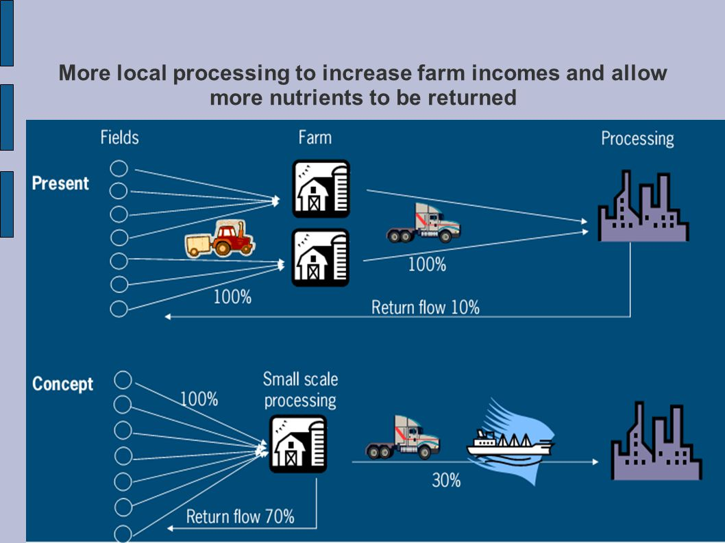 More local processing to increase farm incomes and allow more nutrients to be returned