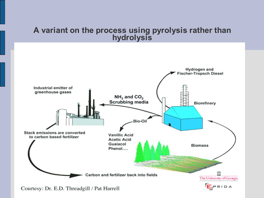 A variant on the process using pyrolysis rather than hydrolysis