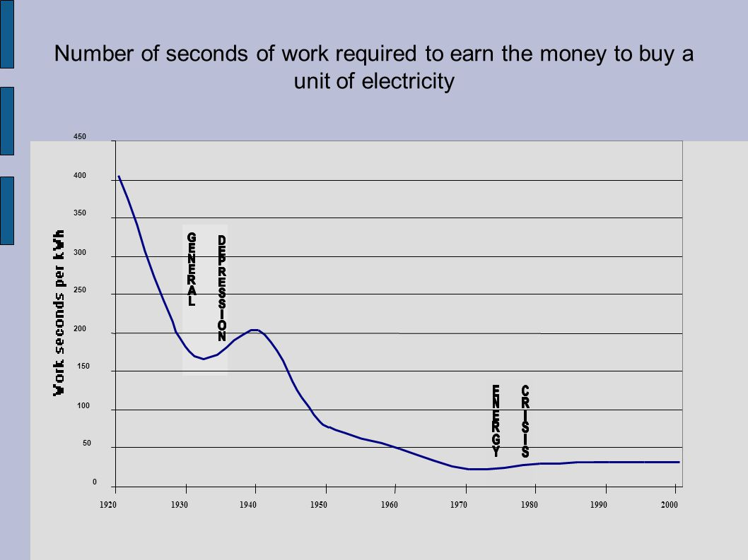 0 50 100 150 200 250 300 350 400 450 192019301940195019601970198019902000 Number of seconds of work required to earn the money to buy a unit of electr
