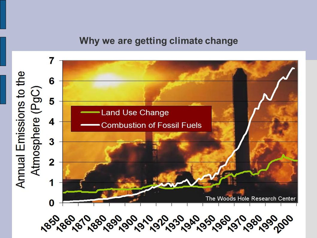Why we are getting climate change