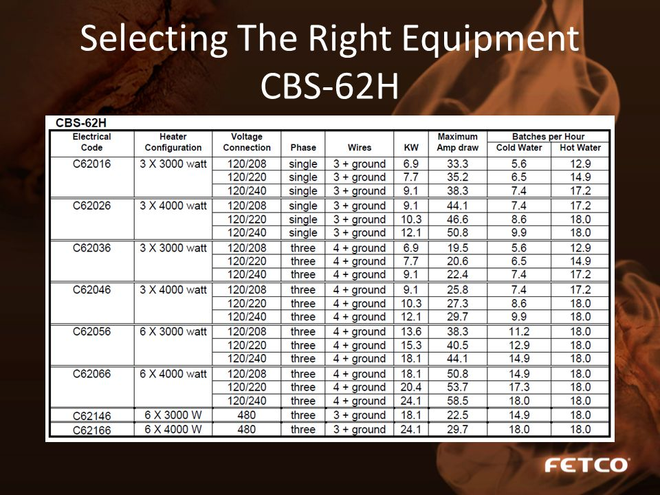 Selecting The Right Equipment CBS-62H