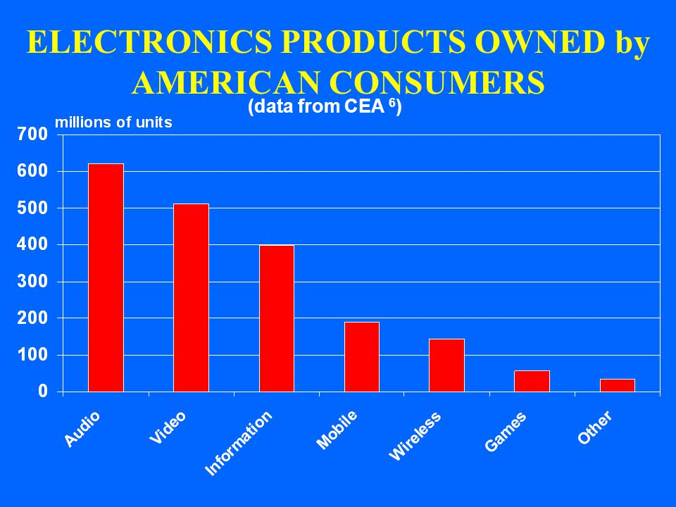 ELECTRONICS PRODUCTS OWNED by AMERICAN CONSUMERS (data from CEA 6 )