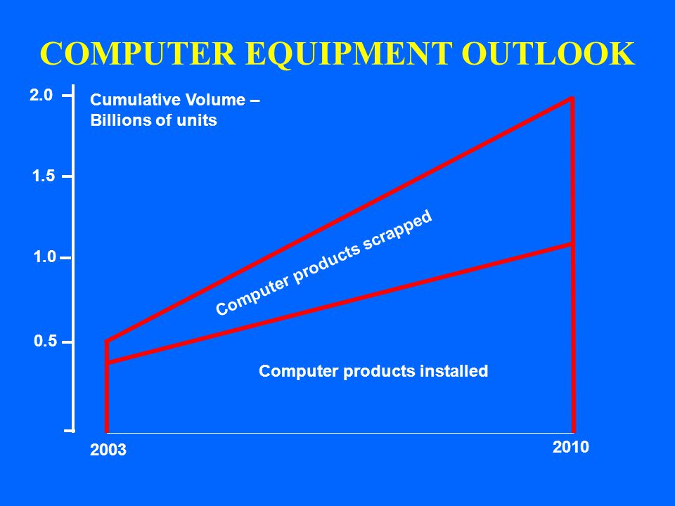 COMPUTER EQUIPMENT OUTLOOK Computer products installed Computer products scrapped 2.0 0.5 Cumulative Volume – Billions of units 2003 2010 1.0 1.5