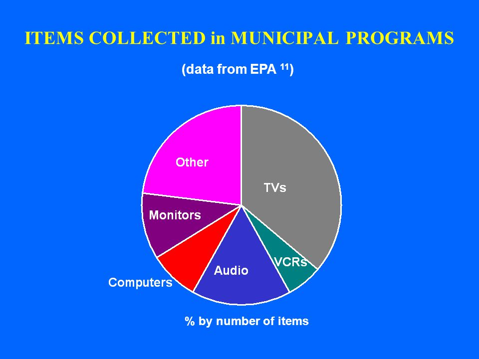 ITEMS COLLECTED in MUNICIPAL PROGRAMS % by number of items (data from EPA 11 )
