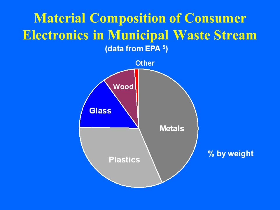 Material Composition of Consumer Electronics in Municipal Waste Stream (data from EPA 5 ) % by weight