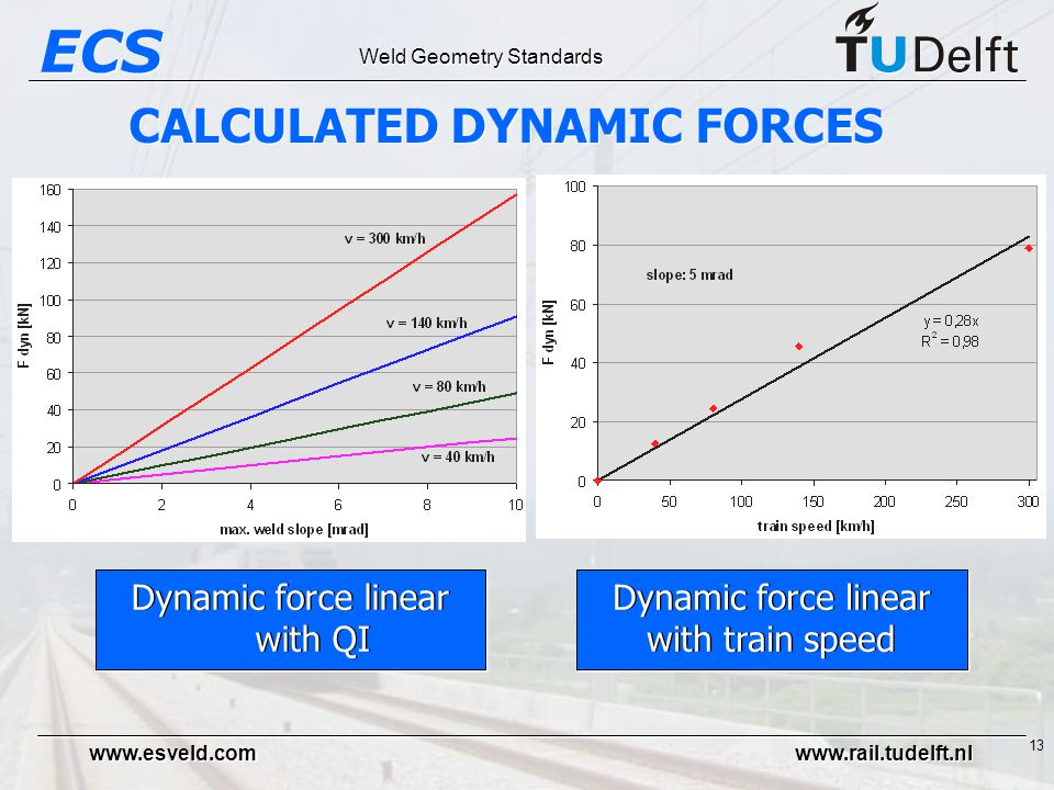 ECS Weld Geometry Standards www.esveld.com www.rail.tudelft.nl 13 Dynamic force linear with QI Dynamic force linear with train speed Dynamic force linear with train speed CALCULATED DYNAMIC FORCES