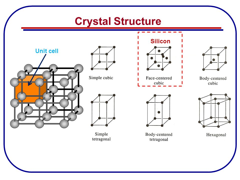 Crystal Structure Unit cell Silicon