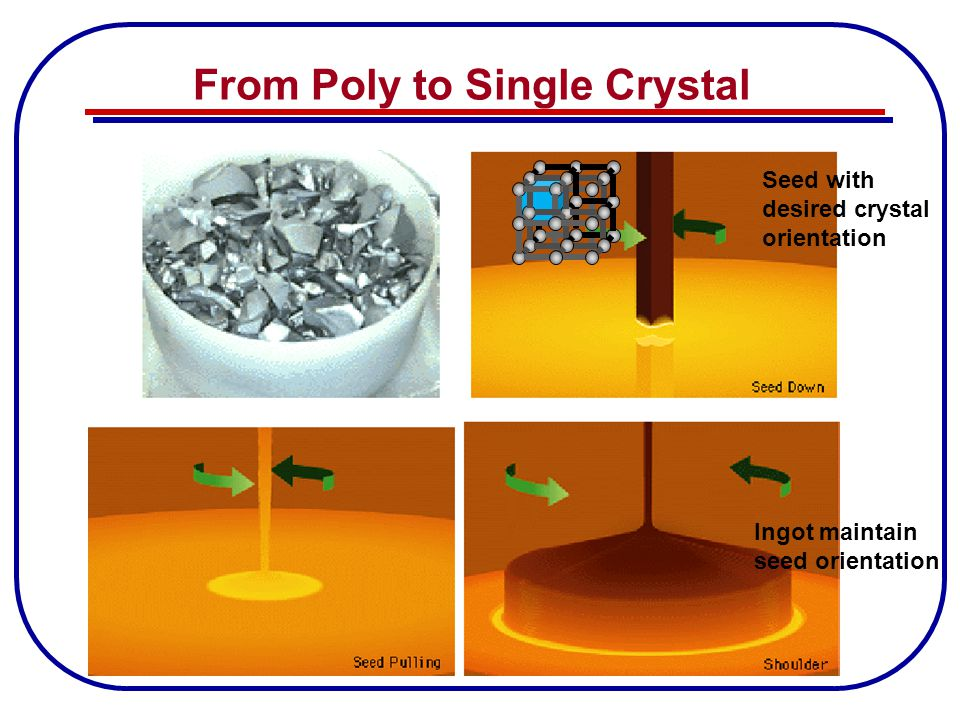 From Poly to Single Crystal Seed with desired crystal orientation Ingot maintain seed orientation