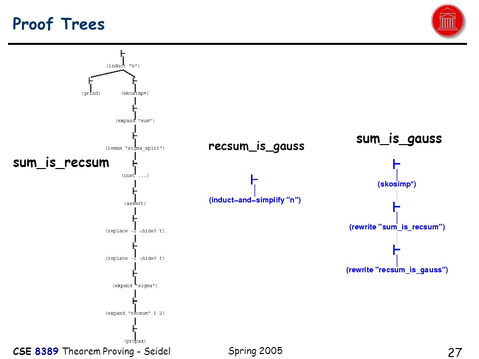CSE 8389 Theorem Proving - Seidel Spring 2005 27 Proof Trees recsum_is_gauss sum_is_gauss sum_is_recsum
