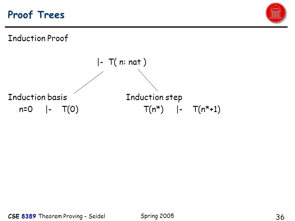 CSE 8389 Theorem Proving - Seidel Spring 2005 36 Proof Trees Induction Proof |- T( n: nat ) Induction basisInduction step n=0 |- T(0) T(n*) |- T(n*+1)