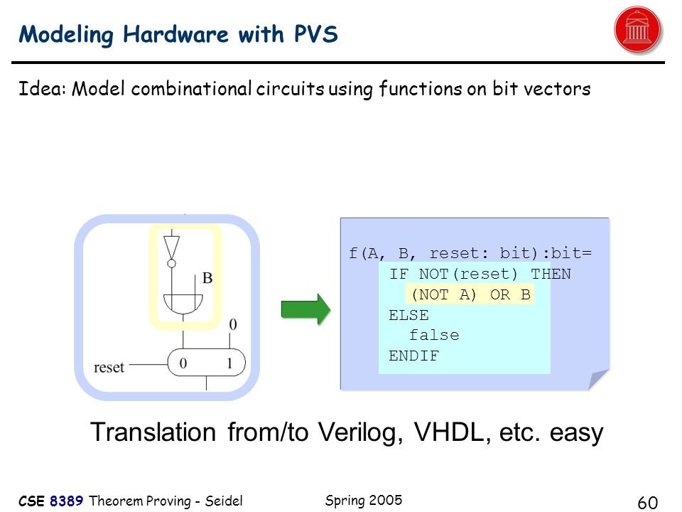 CSE 8389 Theorem Proving - Seidel Spring 2005 60 Modeling Hardware with PVS Idea: Model combinational circuits using functions on bit vectors f(A, B, reset: bit):bit= IF NOT(reset) THEN (NOT A) OR B ELSE false ENDIF A Translation from/to Verilog, VHDL, etc.