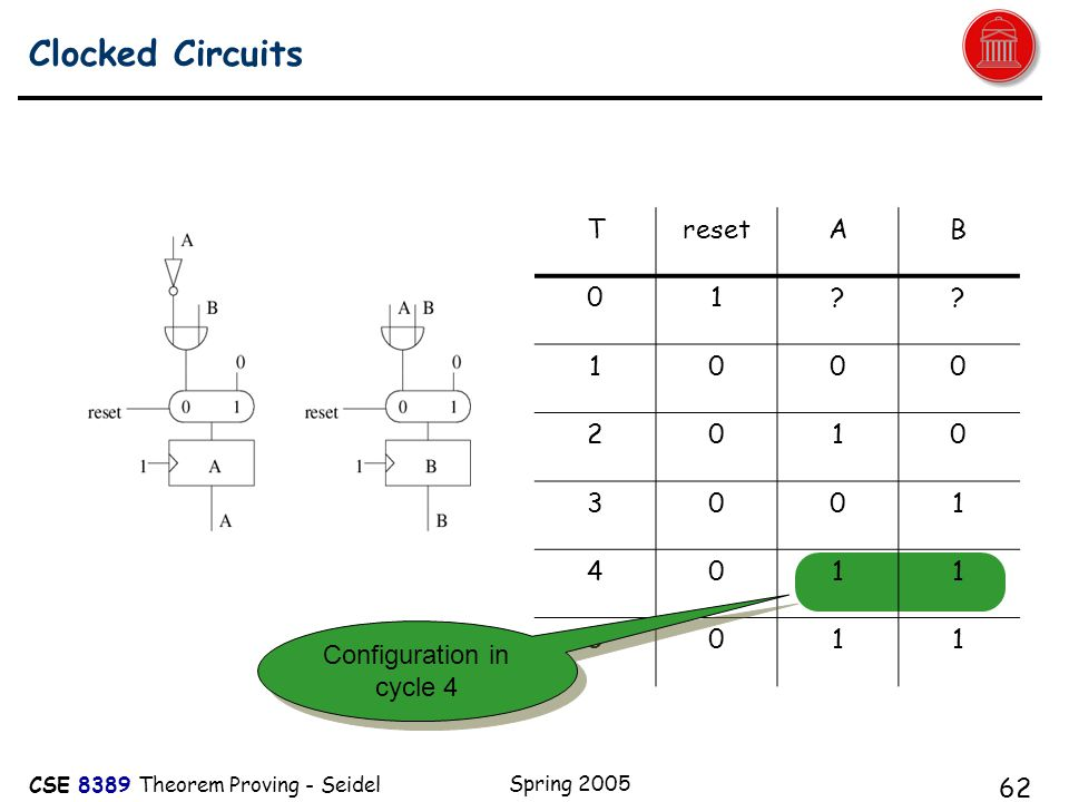 CSE 8389 Theorem Proving - Seidel Spring 2005 62 Clocked Circuits A TresetAB 01 .
