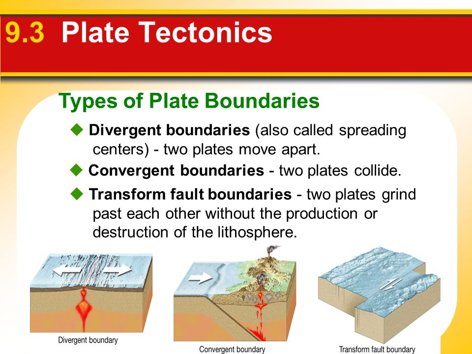 Types of Plate Boundaries 9.3 Plate Tectonics  Divergent boundaries (also called spreading centers) - two plates move apart.  Convergent boundaries