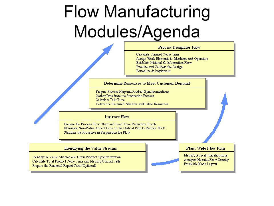 Flow Manufacturing Modules/Agenda