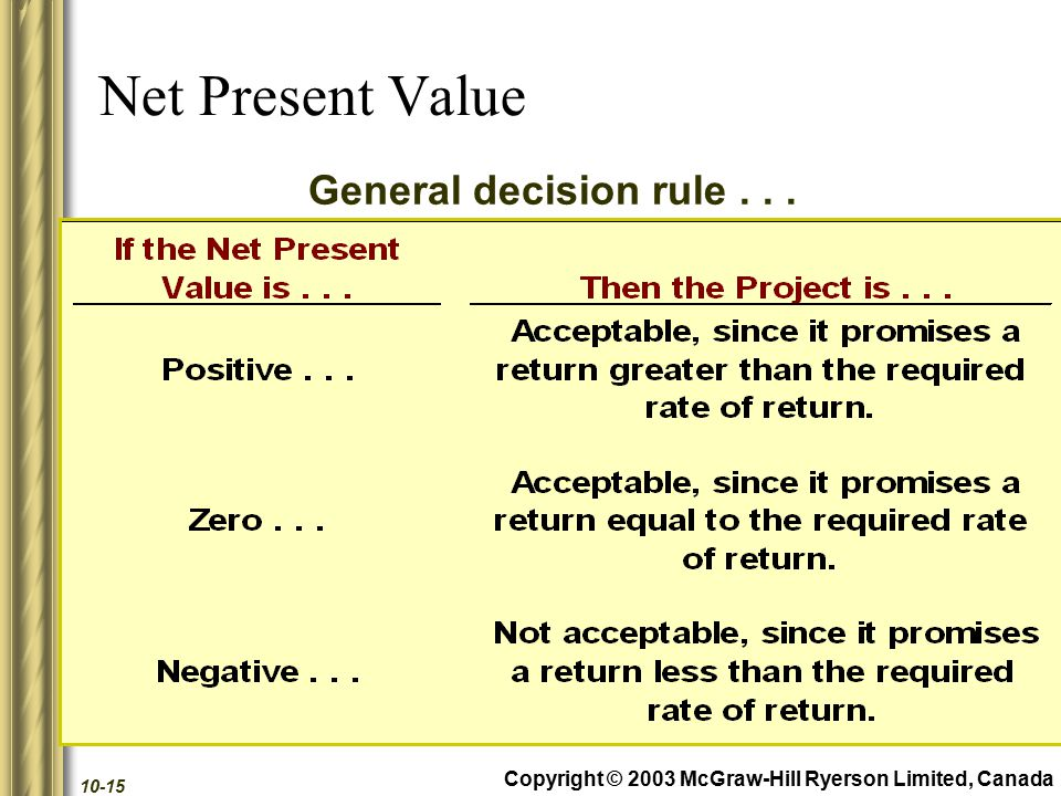 Copyright © 2003 McGraw-Hill Ryerson Limited, Canada 10-15 Net Present Value General decision rule...