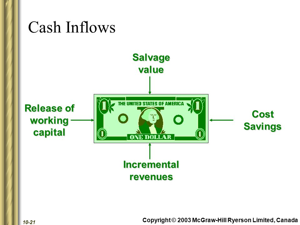 Copyright © 2003 McGraw-Hill Ryerson Limited, Canada 10-21 Cash Inflows CostSavingsSalvagevalueIncrementalrevenues Release of workingcapital