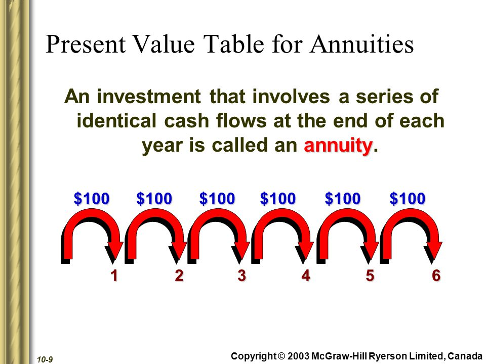 Copyright © 2003 McGraw-Hill Ryerson Limited, Canada 10-9 Present Value Table for Annuities annuity An investment that involves a series of identical cash flows at the end of each year is called an annuity.