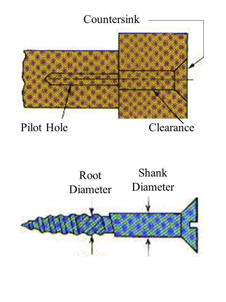 Pilot HoleClearance Countersink Shank Diameter Root Diameter