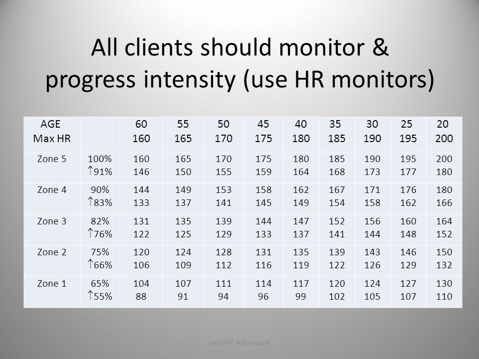 All clients should monitor & progress intensity (use HR monitors) AGE Max HR 60 160 55 165 50 170 45 175 40 180 35 185 30 190 25 195 20 200 Zone 5 100