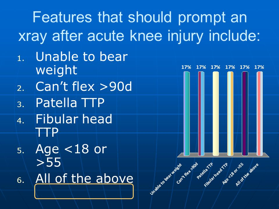 Features that should prompt an xray after acute knee injury include: 1.