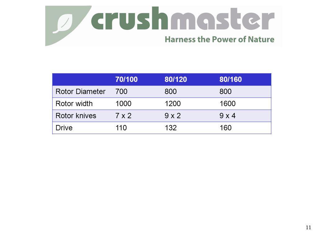 70/10080/12080/160 Rotor Diameter700800 Rotor width100012001600 Rotor knives7 x 29 x 29 x 4 Drive110132160 11