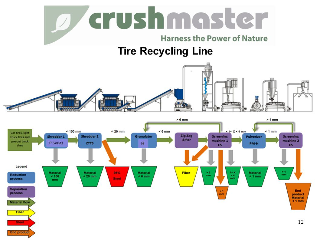 Tire Recycling Line 12 H P Series
