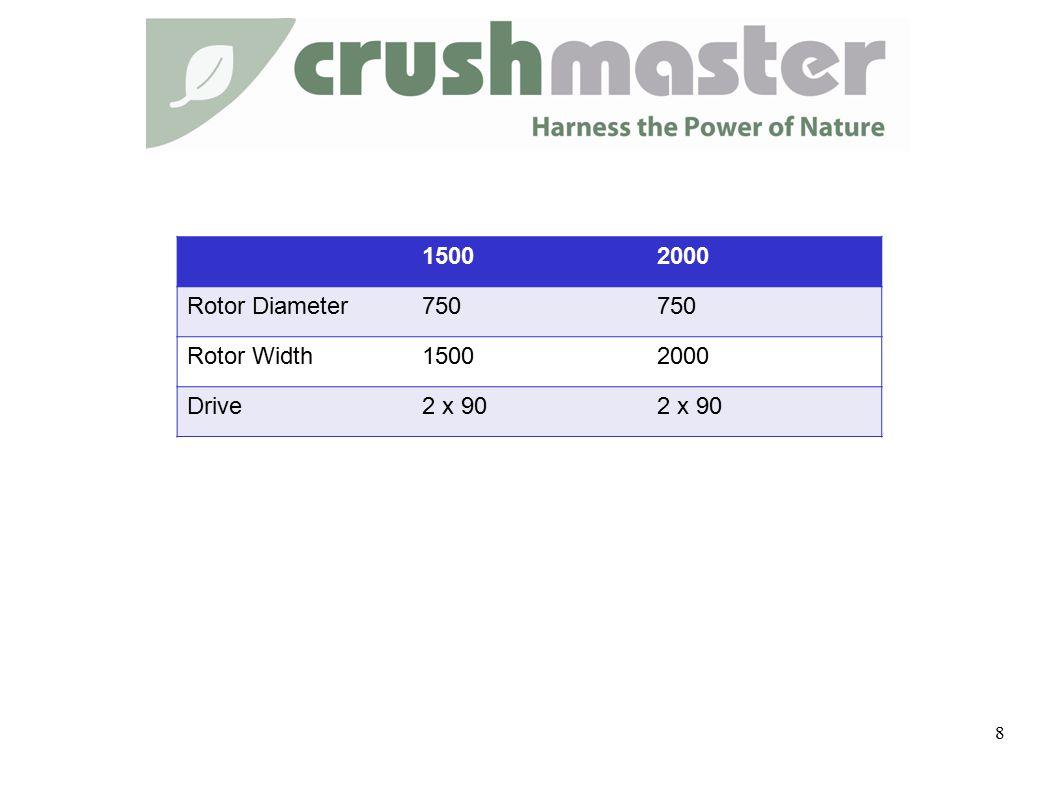 15002000 Rotor Diameter750 Rotor Width15002000 Drive2 x 90 8