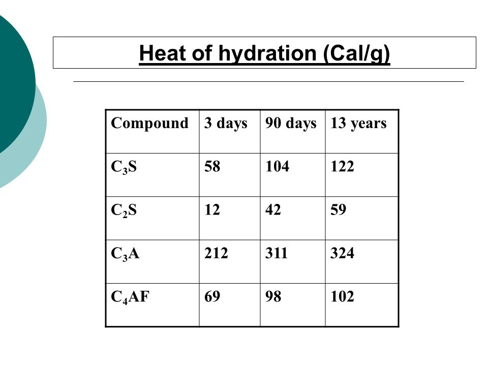 Heat of hydration (Cal/g) Compound3 days90 days13 years C3SC3S C2SC2S C3AC3A C 4 AF
