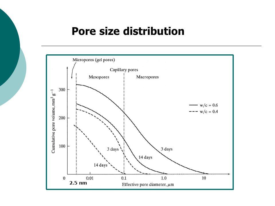 Pore size distribution 2.5 nm