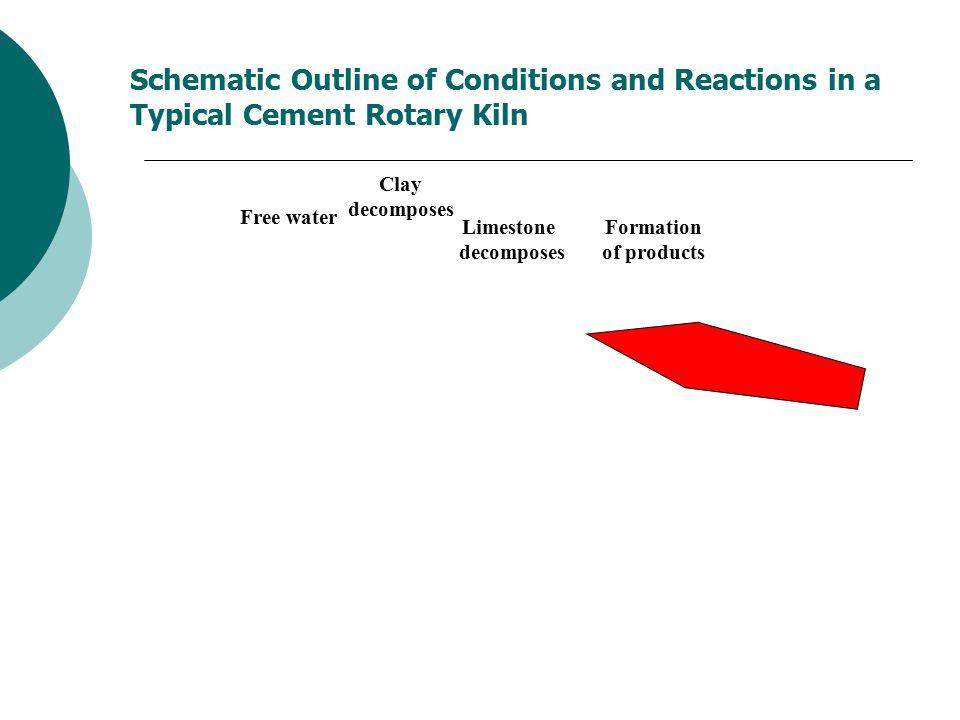 ASTM Types of Portland Cements IIIIIIIVV C3S5045602540 C2S2530155040 C3A1271054 C4AF81281210 Gypsum 55544 Fineness350350450300350 (m2/kg) CCS (psi)10009002000450900 Heat of 330250500210250 Hydration (J/g)