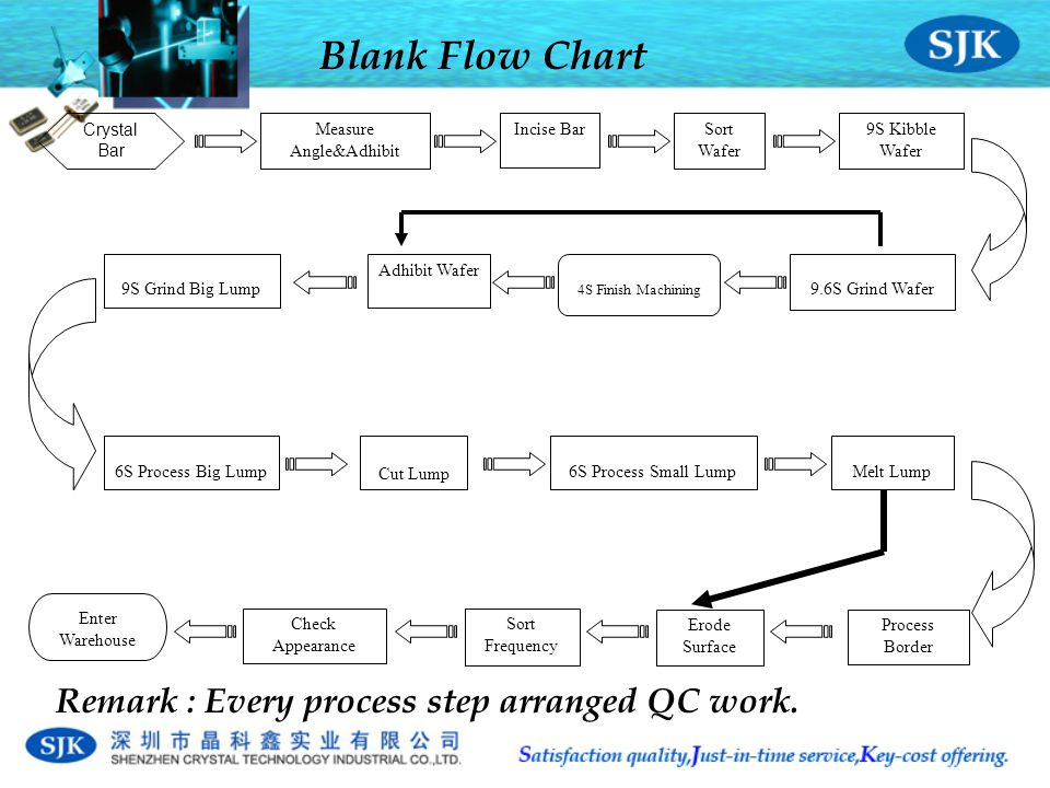 Blank Flow Chart Measure Angle&Adhibit Cut Lump 6S Process Small LumpMelt Lump6S Process Big Lump Sort Frequency Erode Surface Check Appearance Crystal Bar Enter Warehouse Incise Bar9S Kibble Wafer 9.6S Grind Wafer Adhibit Wafer 9S Grind Big Lump 4S Finish Machining Sort Wafer Process Border Remark : Every process step arranged QC work.