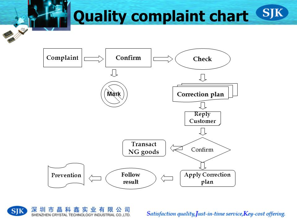 Quality complaint chart ComplaintConfirmCheck Correction plan Reply Customer Apply Correction plan Follow result Transact NG goods Confirm Mark Prevention