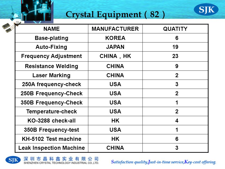 Crystal Equipment ( 82 ) NAMEMANUFACTURERQUATITY Base-platingKOREA 6 Auto-FixingJAPAN19 Frequency Adjustment CHINA , HK 2323 Resistance WeldingCHINA 9 Laser MarkingCHINA 2 250A frequency-checkUSA 3 250B Frequency-CheckUSA 2 350B Frequency-CheckUSA 1 Temperature-checkUSA 2 KO-3288 check-allHK 4 350B Frequency-testUSA 1 KH-5102 Test machineHK 6 Leak Inspection MachineCHINA 3