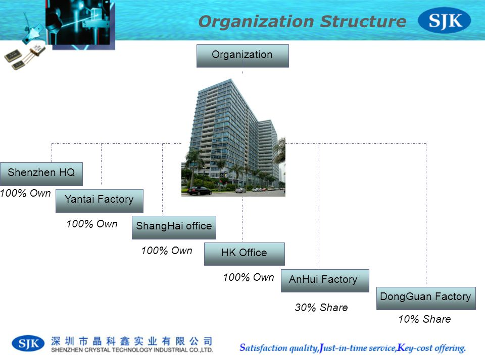 Organization Structure Organization Shenzhen HQ HK Office Yantai Factory ShangHai office AnHui Factory 30% Share 100% Own DongGuan Factory 10% Share