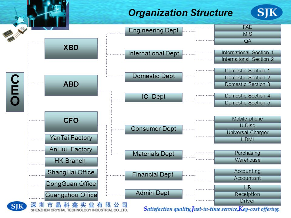 Organization Structure C E O FAE MIS QA Engineering Dept International Dept Domestic DeptFinancial Dept Admin Dept IC Dept Consumer Dept Materials Dept International Section 1 Internaitonal Section 2 Domestic Section 4 Domestic Section 5 Domestic Section 1 Domestic Section 2 Domestic Section 3 HDMI Mobile phone U Disc Universal Charger Purchasing Warehouse Accounting Accountant HR Driver Receiption XBD ABD CFO AnHui Factory HK Branch ShangHai Office DongGuan Office Guangzhou Office YanTai Factory