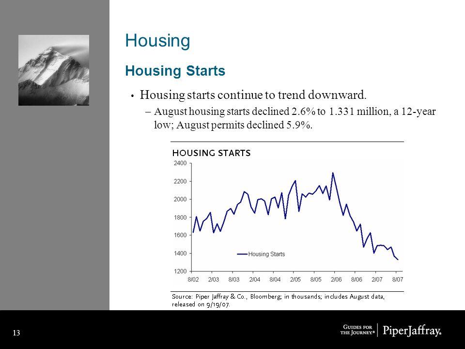 13 Housing Housing Starts Housing starts continue to trend downward.