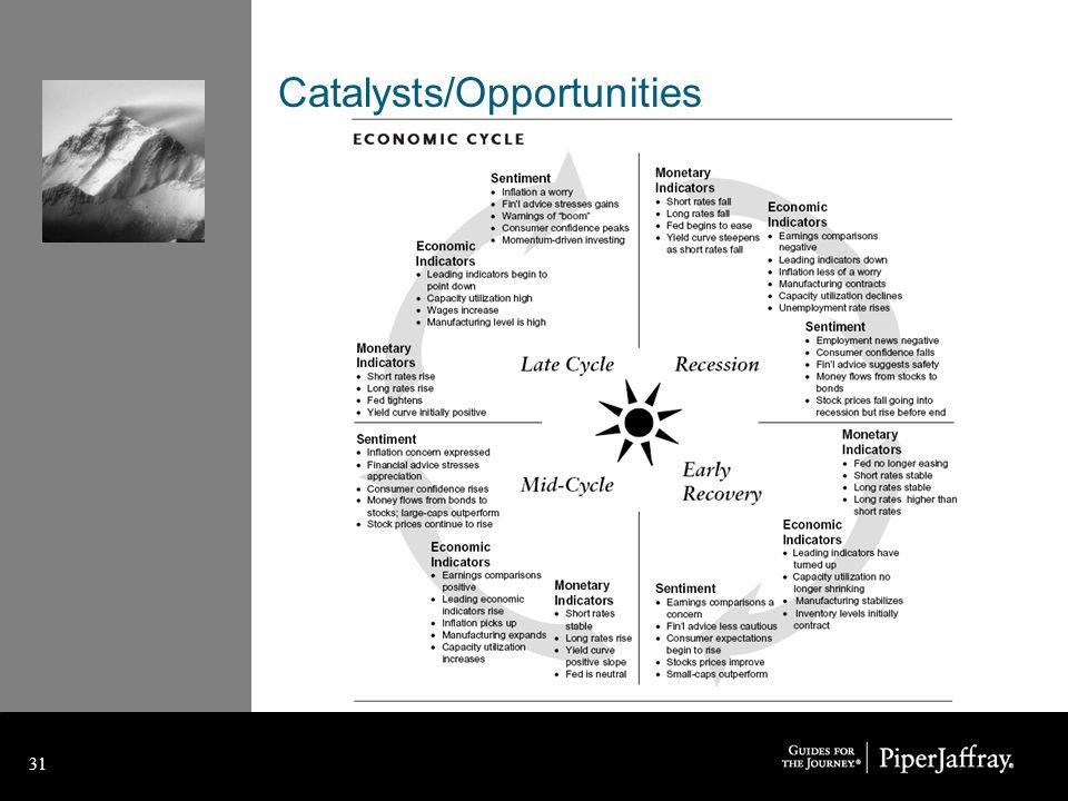 31 Catalysts/Opportunities