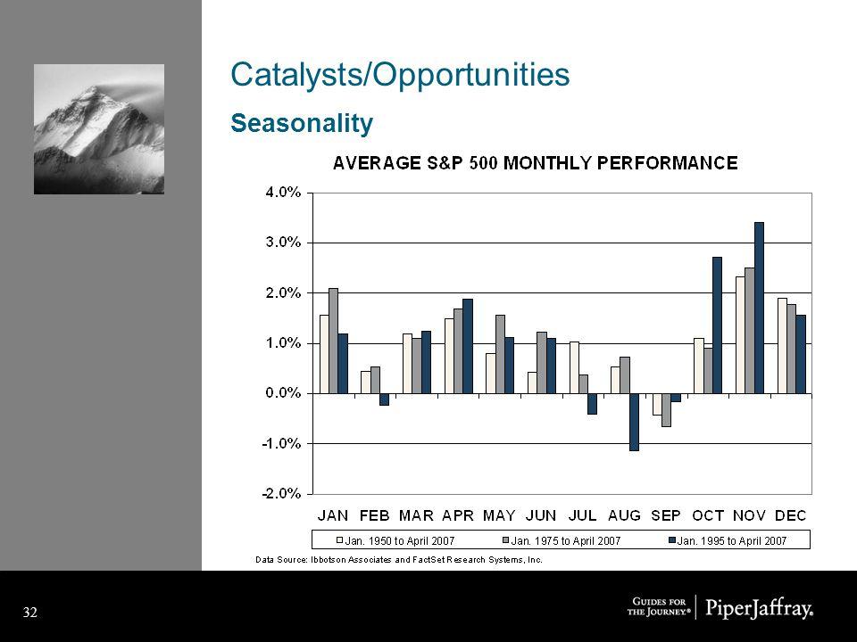 32 Catalysts/Opportunities Seasonality