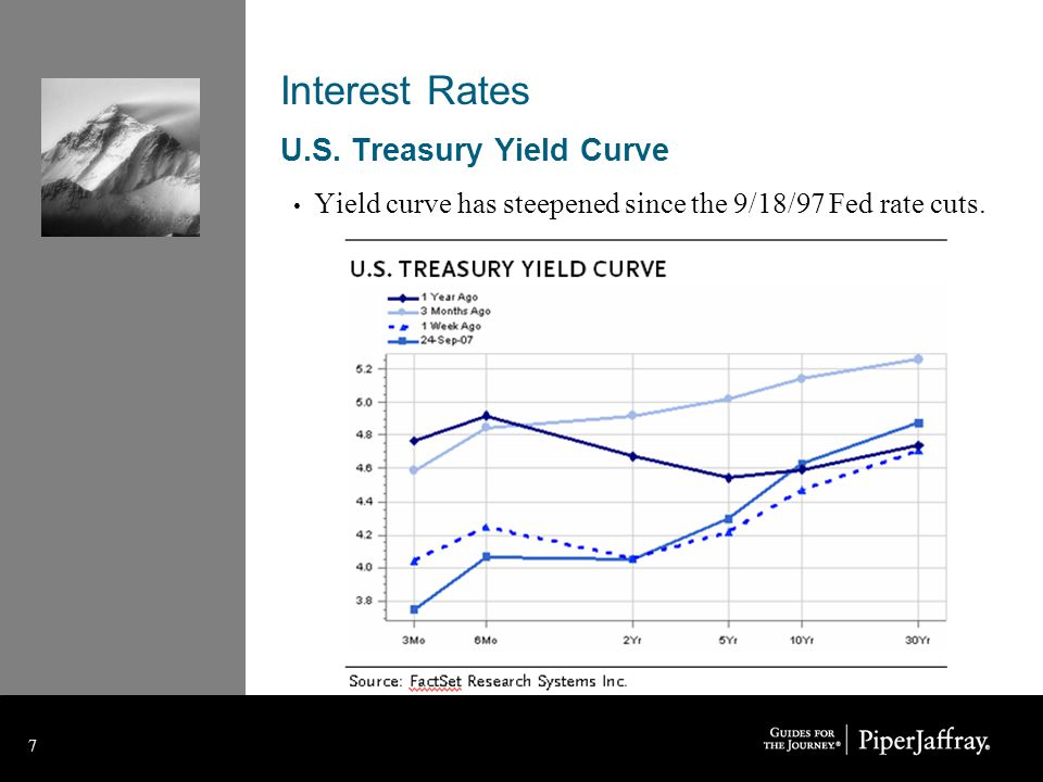 7 7 Interest Rates U.S.
