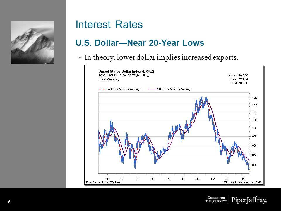 9 9 Interest Rates U.S. Dollar—Near 20-Year Lows In theory, lower dollar implies increased exports.