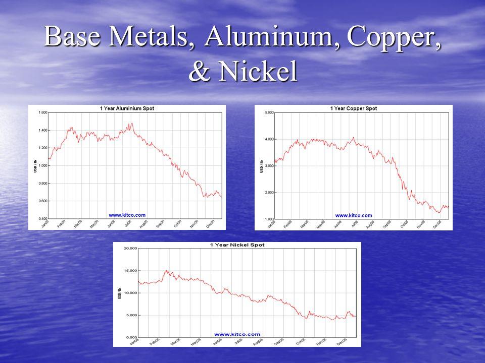 Base Metals, Aluminum, Copper, & Nickel
