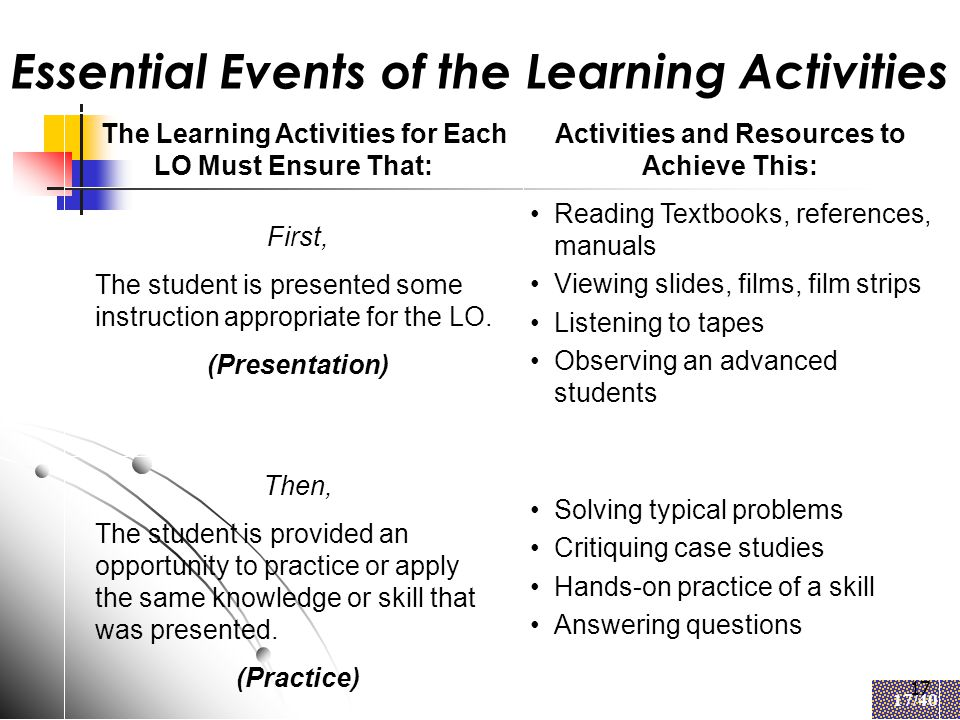17 17/40 17 Essential Events of the Learning Activities First, The student is presented some instruction appropriate for the LO.