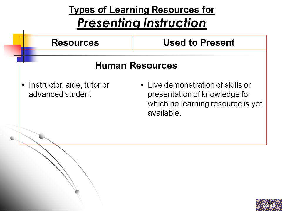 26 26/40 26 Types of Learning Resources for Presenting Instruction ResourcesUsed to Present Instructor, aide, tutor or advanced student Live demonstration of skills or presentation of knowledge for which no learning resource is yet available.