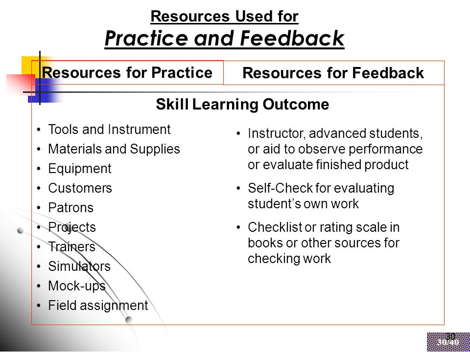 30 30/40 30 Resources Used for Practice and Feedback Resources for Practice Resources for Feedback Tools and Instrument Materials and Supplies Equipment Customers Patrons Projects Trainers Simulators Mock-ups Field assignment Instructor, advanced students, or aid to observe performance or evaluate finished product Self-Check for evaluating student's own work Checklist or rating scale in books or other sources for checking work Skill Learning Outcome
