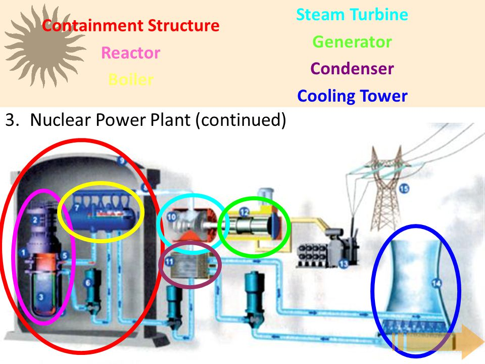 IOT POLY ENGINEERING 3-7 Containment Structure Reactor Boiler 3.Nuclear Power Plant (continued) Steam Turbine Generator Condenser Cooling Tower