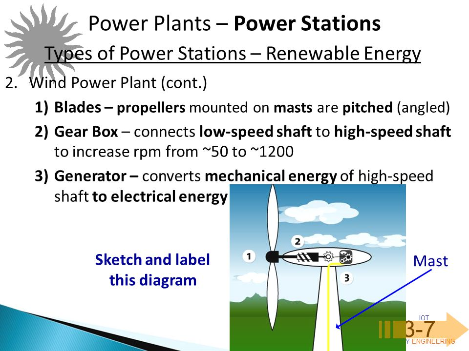 IOT POLY ENGINEERING 3-7 Power Plants – Power Stations Types of Power Stations – Renewable Energy 2.Wind Power Plant (cont.) 1)Blades – propellers mounted on masts are pitched (angled) 2)Gear Box – connects low-speed shaft to high-speed shaft to increase rpm from ~50 to ~1200 3)Generator – converts mechanical energy of high-speed shaft to electrical energy Sketch and label this diagram Mast