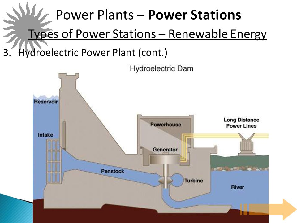 Power Plants – Power Stations Types of Power Stations – Renewable Energy 3.Hydroelectric Power Plant (cont.)