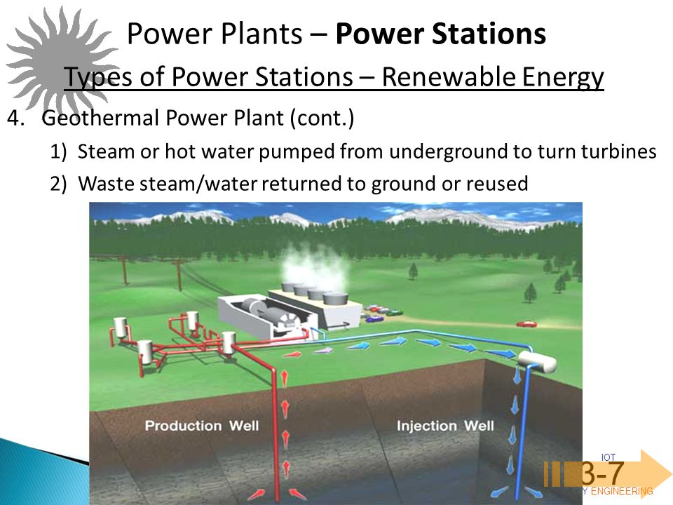 IOT POLY ENGINEERING 3-7 Power Plants – Power Stations Types of Power Stations – Renewable Energy 4.Geothermal Power Plant (cont.) 1)Steam or hot water pumped from underground to turn turbines 2)Waste steam/water returned to ground or reused