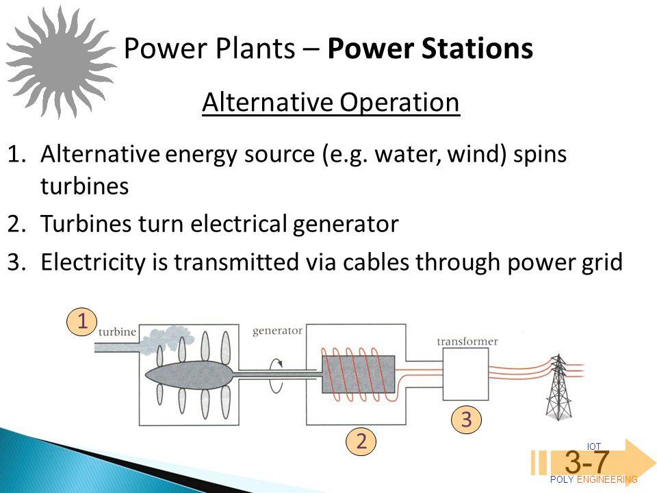 IOT POLY ENGINEERING 3-7 Power Plants – Power Stations Alternative Operation 1.Alternative energy source (e.g.