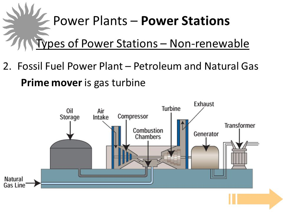 IOT POLY ENGINEERING 3-7 Power Plants – Power Stations 2.Fossil Fuel Power Plant – Petroleum and Natural Gas Prime mover is gas turbine Types of Power Stations – Non-renewable